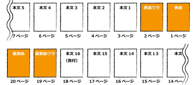 ▲それぞれのページを分解するとこんな感じです。(ワード等の原稿どおりに並べた状態)