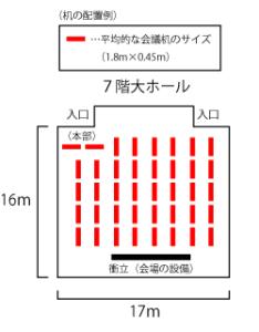 机の配置数のシミュレーション例。
